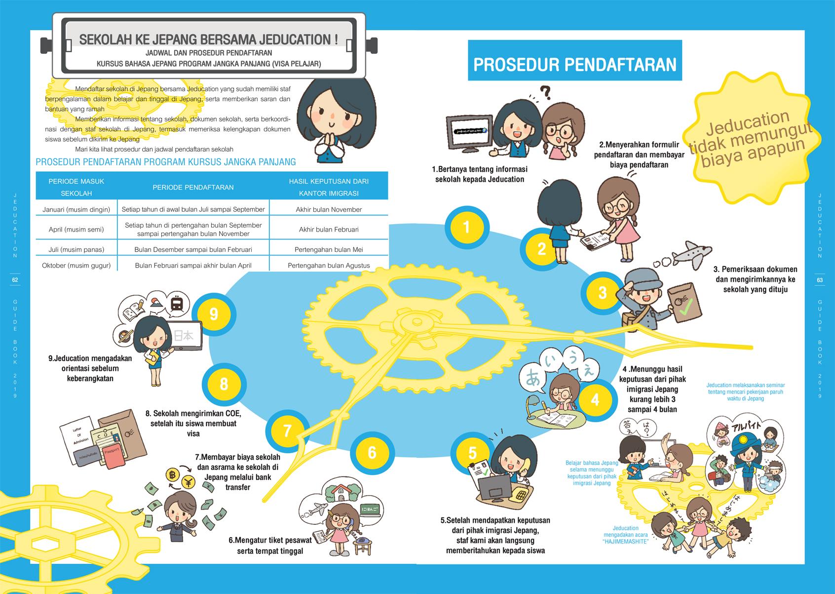 Prosedur Pendaftaran Sekolah ke Jepang
